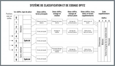 FR_HQ_ILL_Opitz_Coding_And_Classification_System.jpg_ico400 excellence dans - - - NEWS INDUSTRIE