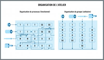 FR_HQ_ILL_Workshop_Layout.jpg_ico400 Opérationnelle