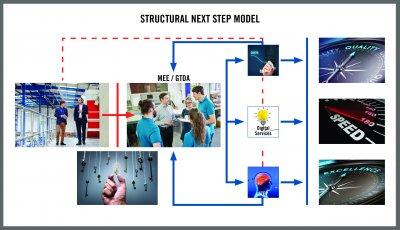 http://www.mymepax.com/pressdoc_files/14704/image/HQ_ILL_Structural_Next_Step_Model.jpg_ico400.jpg