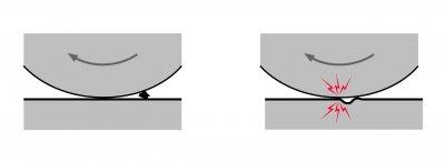 con_contamination-damage_figure.jpg_ico400 servoélectriques